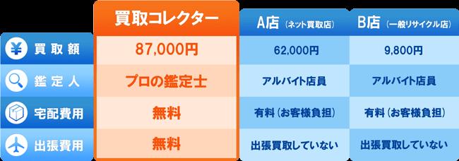 買取実績図